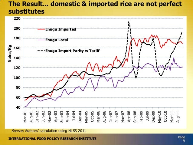 The Result... domestic & imported rice are not perfect substitutes 220 Enugu Imported  180 Naira/Kg  200  Enugu Local  160...