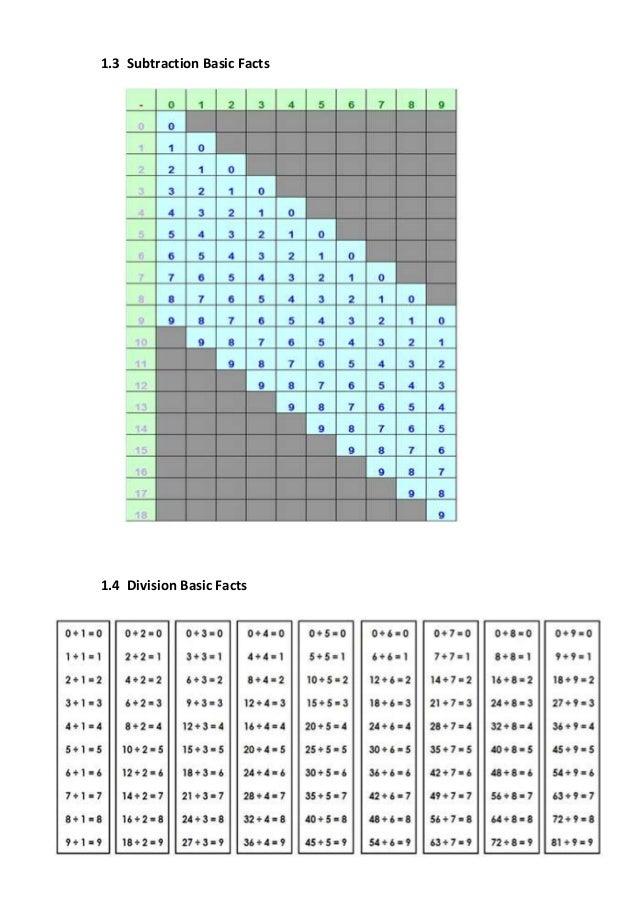 4 operation & abacus basic fact &