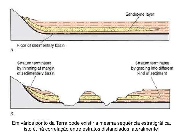 O tempo em Geologia – datação relativa de rochas                         Princípio da Inclusão           Mais antigo      ...