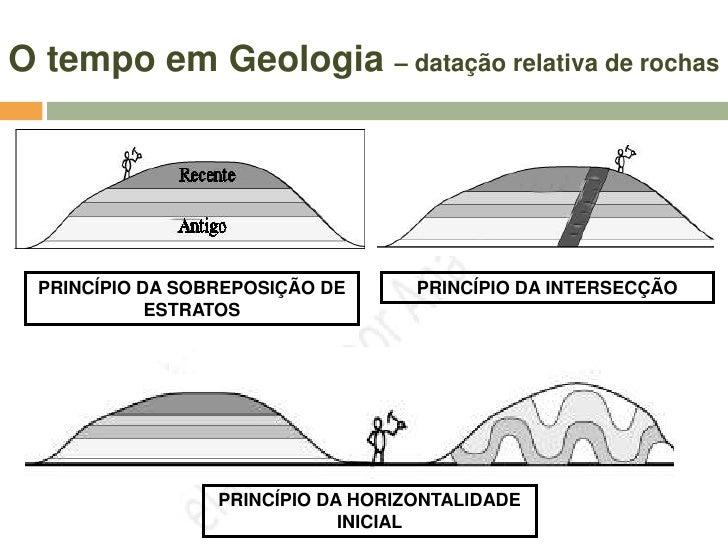 O tempo em Geologia – datação relativa de rochas         Princípio da Identidade Paleontológica                           ...