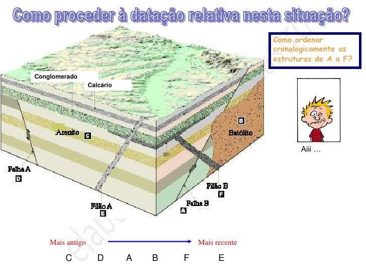O tempo em Geologia – datação absoluta        A    taxa    de    decaimento        radioactivo (desintegração dos isótopo...