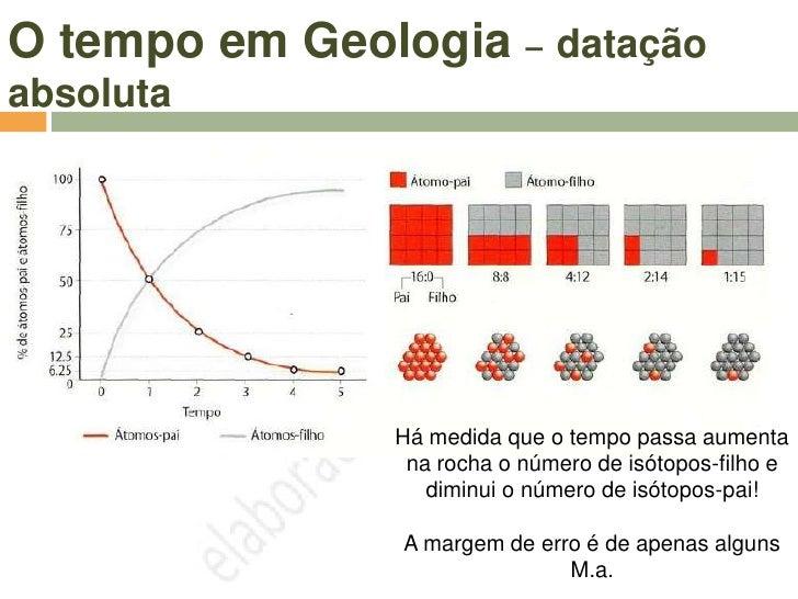 O tempo em Geologia – datação absoluta