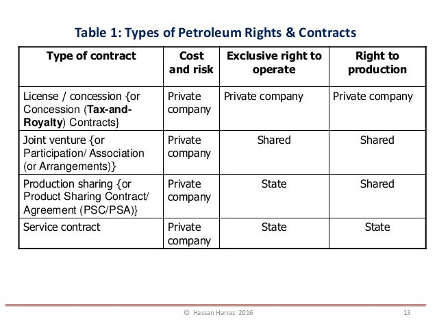 Topic 4: TYPES OF PETROLEUM CONTRACTS AGREEMENT