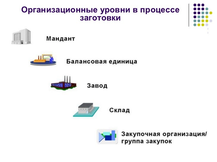 4 procurement cycle Slide 3