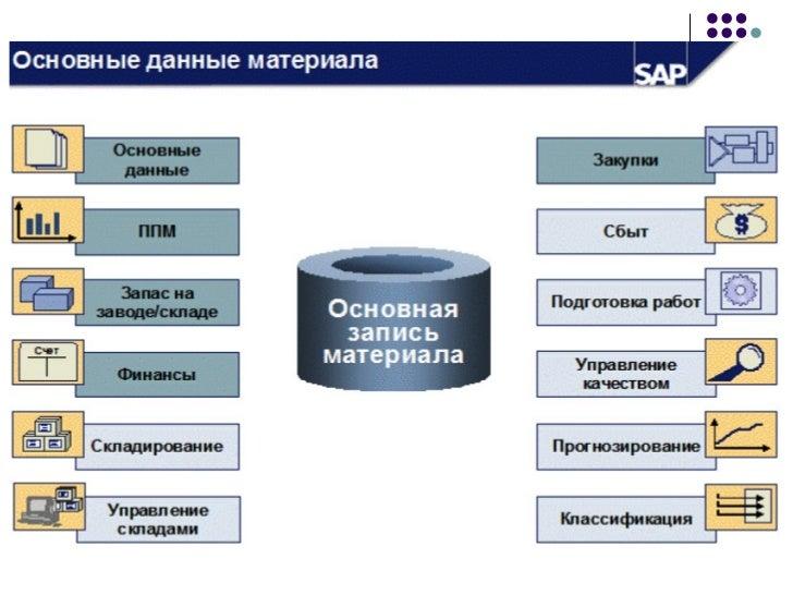 В зависимости от указанного типа контировки (account assignmentcategory), расходные материалы дебетуют различные объектыко...