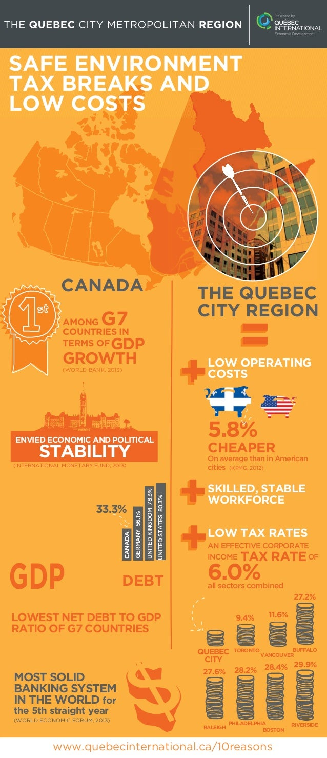 SAFE ENVIRONMENT TAX BREAKS AND LOW COSTS  CANADA  THE QUEBEC CITY REGION  G7  AMONG COUNTRIES IN TERMS OF  GDP GROWTH  LO...
