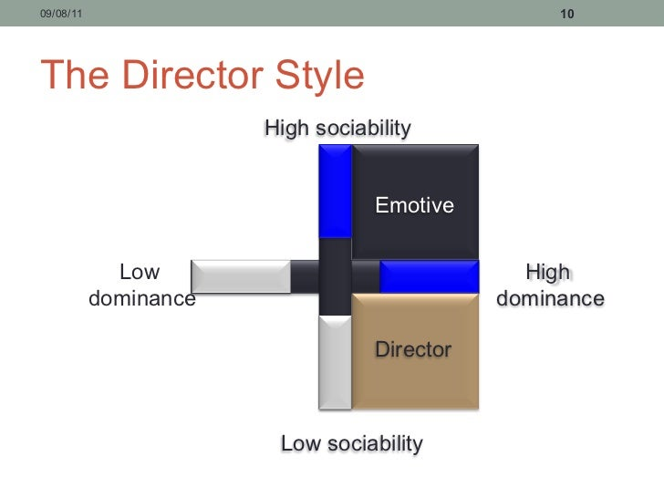 emotive communication style Vocabulary for chapter 4 - communication styles a key to adaptive selling communication styles a key to adaptive selling today flashcards emotive in excess zone.
