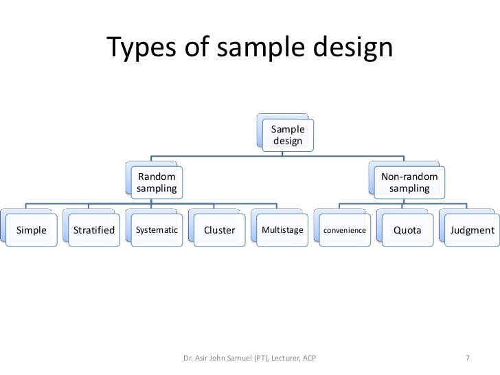 sampling design in research What's the best sample design for your research choose from a variety of probability or non-probability models.