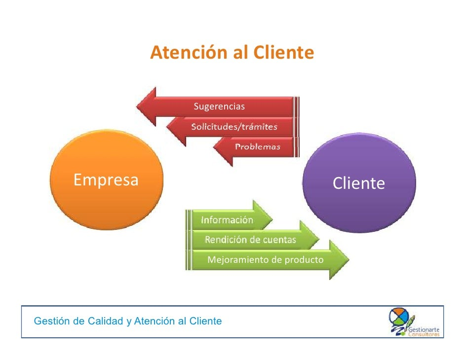 Gesti n de calidad y atenci n al cliente for Atencion al cliente