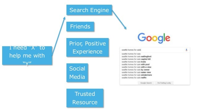 """I need """"X"""" to help me with """"Y"""" Search Engine Friends Prior, Positive Experience Social Media Trusted Resource"""