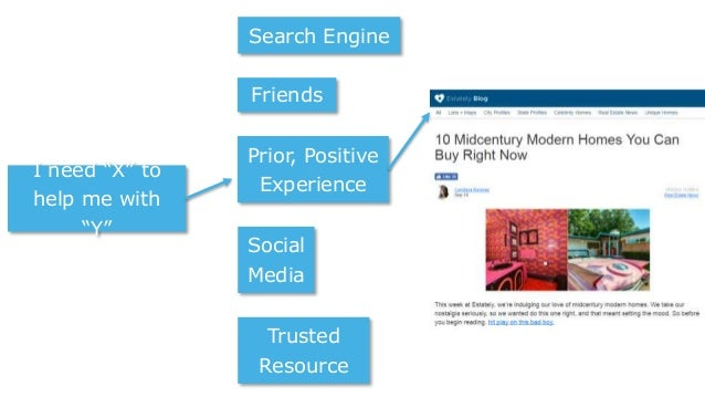 "I need ""X"" to help me with ""Y"" Friends Prior, Positive Experience Social Media Trusted Resource Search Engine"