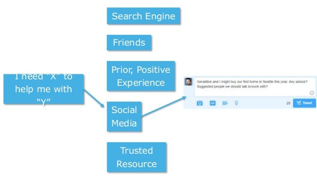 """I need """"X"""" to help me with """"Y"""" Friends Prior, Positive Experience Social Media Trusted Resource Search Engine"""