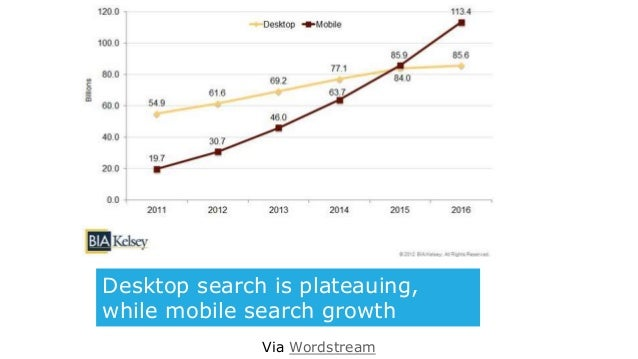 Desktop search is plateauing, while mobile search growth accelerates Via Wordstream