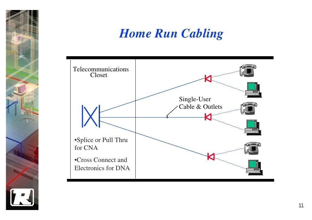 home run cable wiring schematics wiring diagrams u2022 rh seniorlivinguniversity co Electrical Wiring Standards Basic Electrical Wiring Diagrams