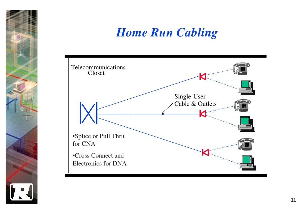 4 structure cabling system design Home run architecture
