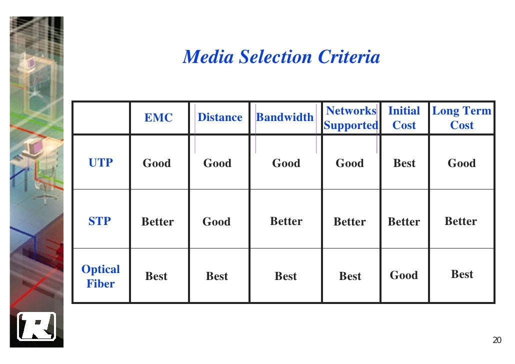 20 Media Selection Criteria Networks