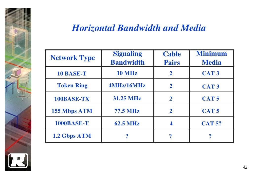 42 Horizontal Bandwidth And Media Signaling Cable Minimum Network Type