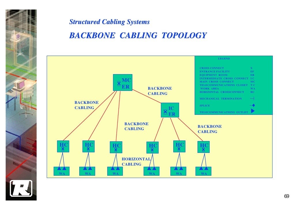 Stupendous 4 Structure Cabling System Design Wiring Cloud Brecesaoduqqnet