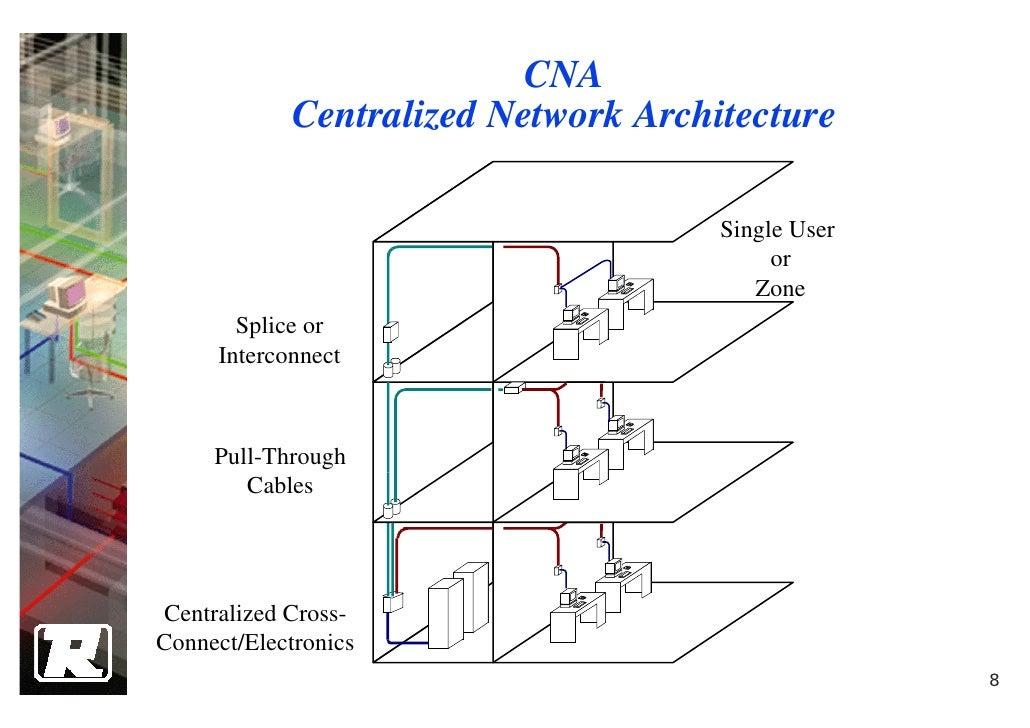 Cool 4 Structure Cabling System Design Wiring Database Lukepterrageneticorg