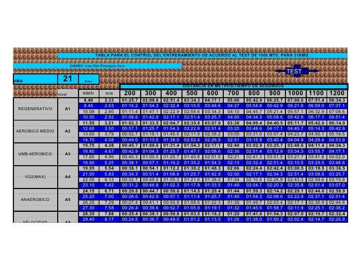 TABLA PARA EL CONTROL DEL ENTRENAMIENTO DE ACUERDO AL TEST DE 1000 MTS. PARA 21KMS.                           DISEÑO: lcdo...