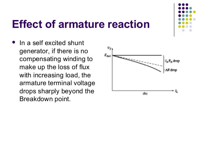 Effect of armature reaction   In a self excited shunt  generator, if there is no  compensating winding to  make up the lo...