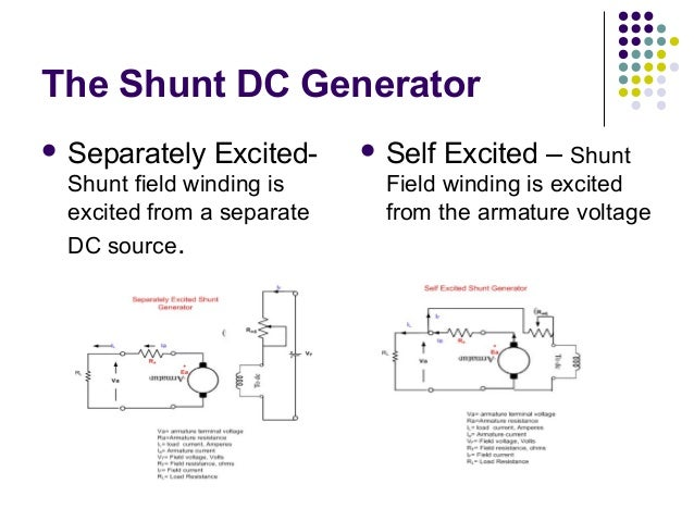 The Shunt DC Generator   Separately Excited-  Shunt field winding is  excited from a separate  DC source.   Self Excited...