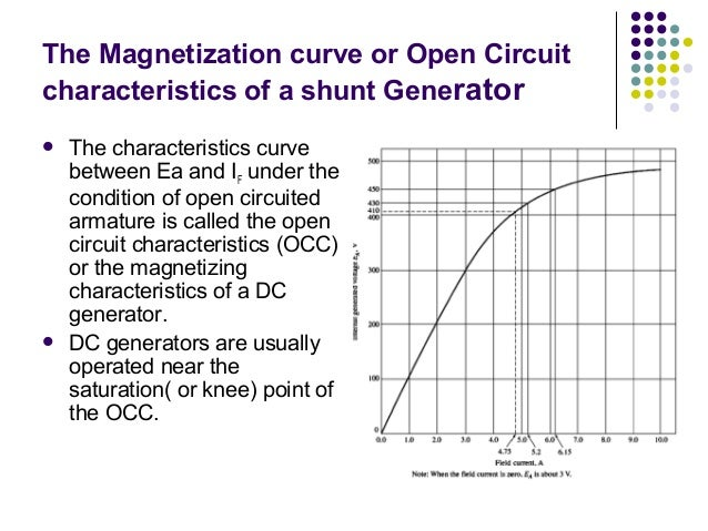 The Magnetization curve or Open Circuit  characteristics of a shunt Generator   The characteristics curve  between Ea and...
