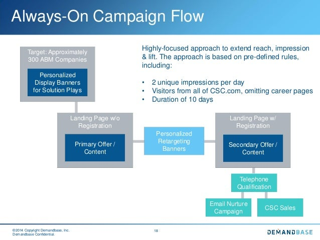 4 Things Every B2B Marketer Should Know About Programmatic Ads