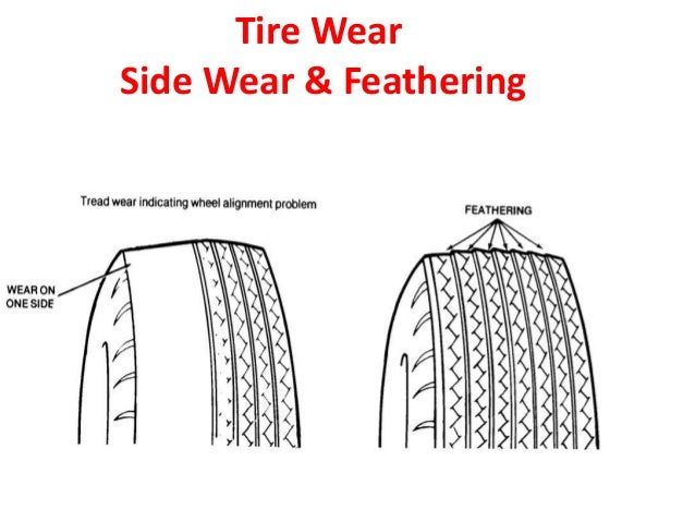 Image Result For Car Tyre Air