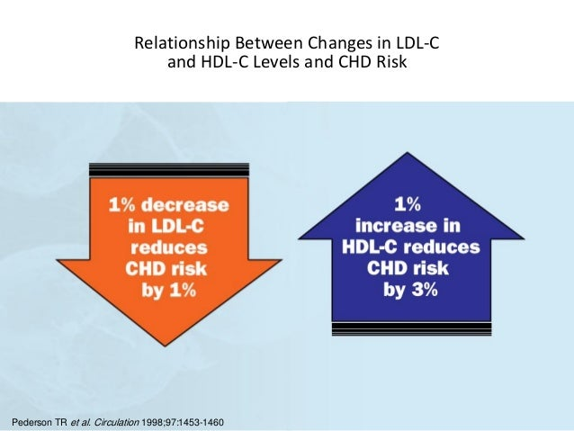relationship between hdl and ldl