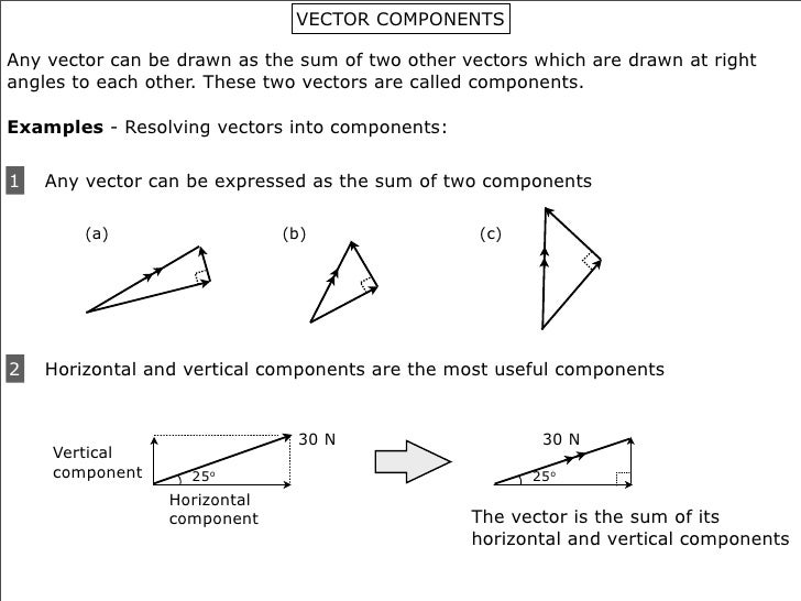 SparkNotes SAT Physics Vector Subtraction
