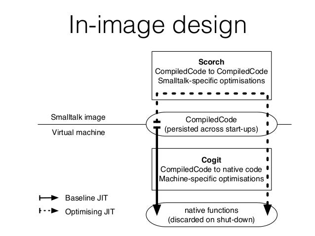 In-image design Smalltalk image Virtual machine Cogit CompiledCode to native code Machine-specific optimisations Scorch Com...