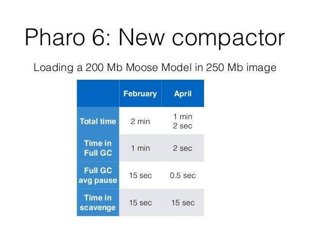 Pharo 6: New compactor Loading a 200 Mb Moose Model in 250 Mb image February April Total time 2 min 1 min 2 sec Time in Fu...