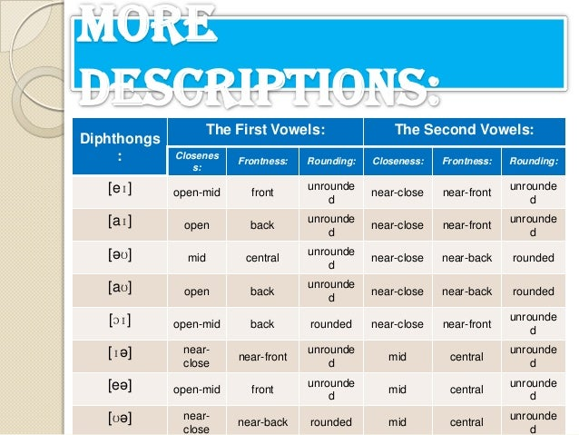 English vowel system frufru's phonoweb.