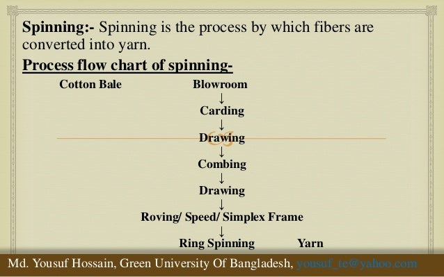 spinning process flow chart: Yarn production process spinning process