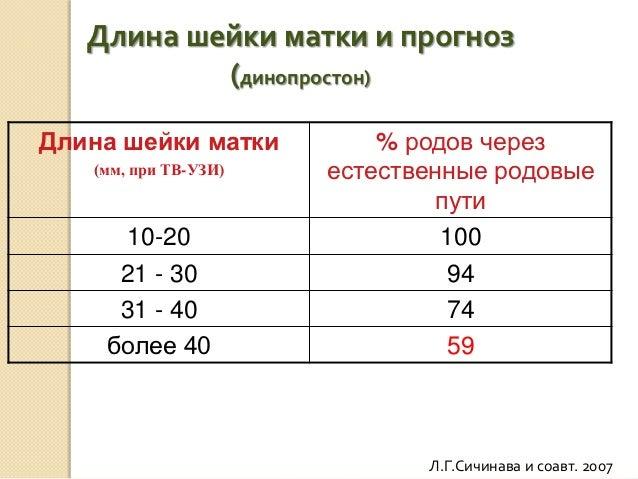 Длина шейки матки при беременности 36 мм