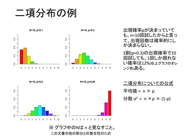 超幾何分布と二項分布の違い • 二項分布(n,p) 平均 = np 分散 = n × p × (1-p) • 超幾何分布(N,m,n) 平均 = N (m/n) 分散 = n× m/N × (N-m)/N × (N-n)/(N-1) 超幾何分布...