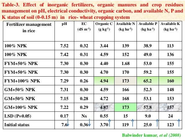 IMPACT OF ORGANIC AMENDMENTS ON SOIL QUALITY, PLANT GROWTH