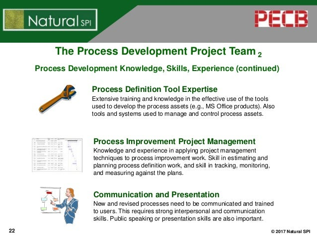 using cmmi process management practices to build and