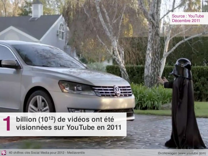 Source : YouTube                                                                 Décembre 20111   billion (1012) de vidéos...