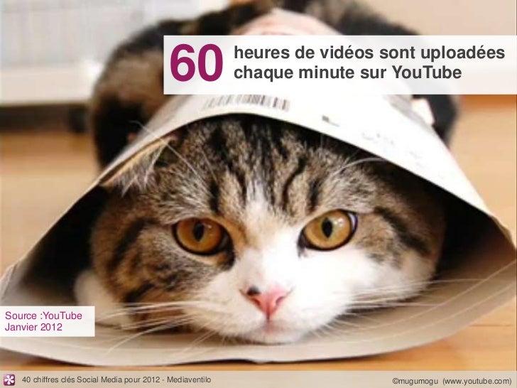 60              heures de vidéos sont uploadées                                                            chaque minute s...
