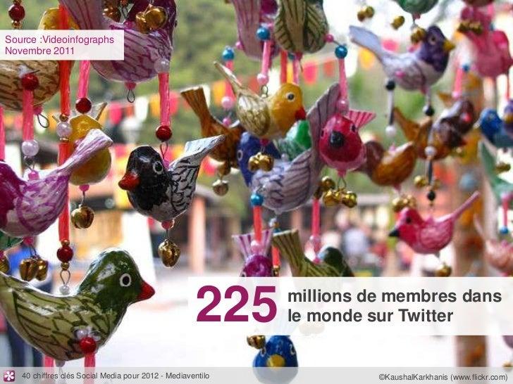 Source :VideoinfographsNovembre 2011                                                    225     millions de membres dans  ...