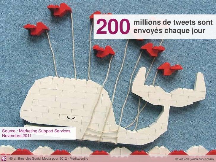200   millions de tweets sont                                                                  envoyés chaque jourSource :...