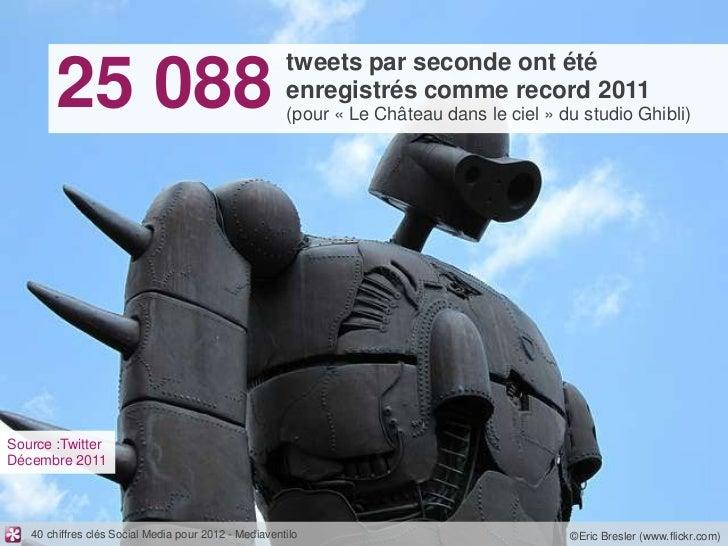 tweets par seconde ont été       25 088                                         enregistrés comme record 2011             ...