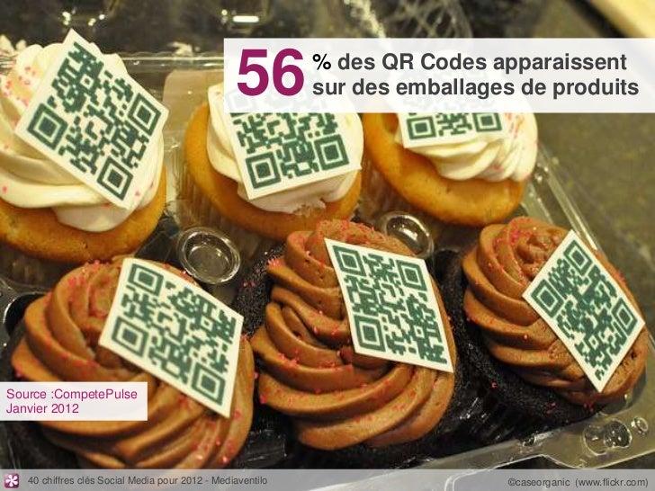56         % des QR Codes apparaissent                                                            sur des emballages de pr...