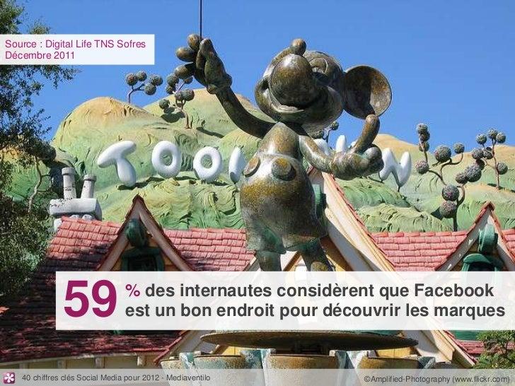 Source : Digital Life TNS SofresDécembre 2011              59                % des internautes considèrent que Facebook   ...