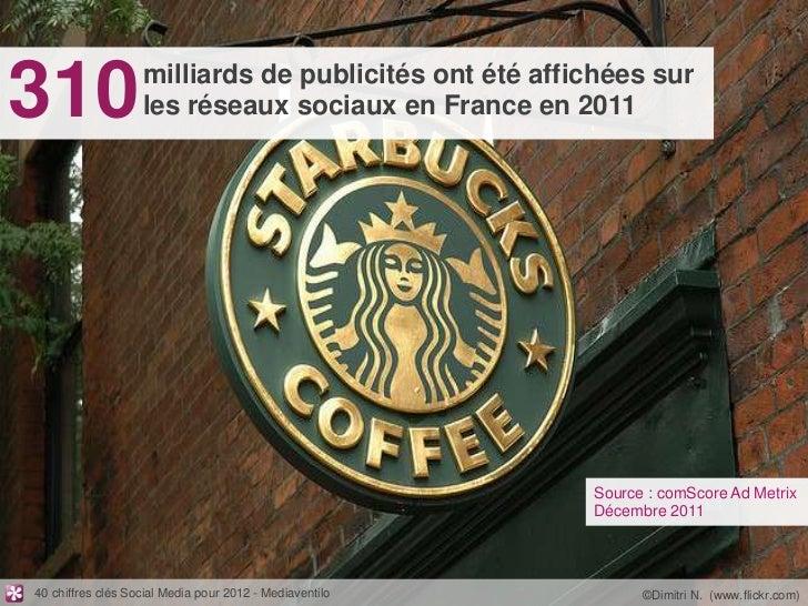 310                milliards de publicités ont été affichées sur                   les réseaux sociaux en France en 2011  ...