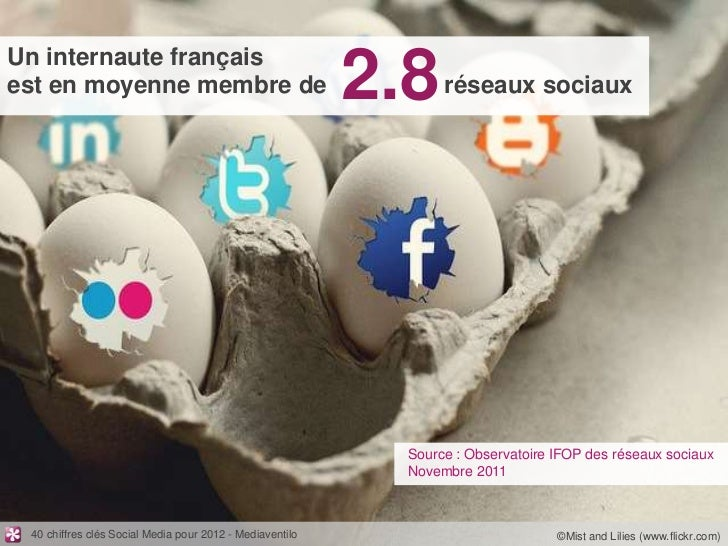 Un internaute françaisest en moyenne membre de                                  2.8    réseaux sociaux                    ...