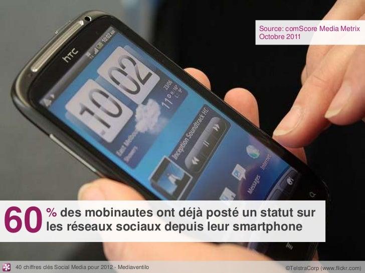Source: comScore Media Metrix                                                         Octobre 201160          % des mobina...