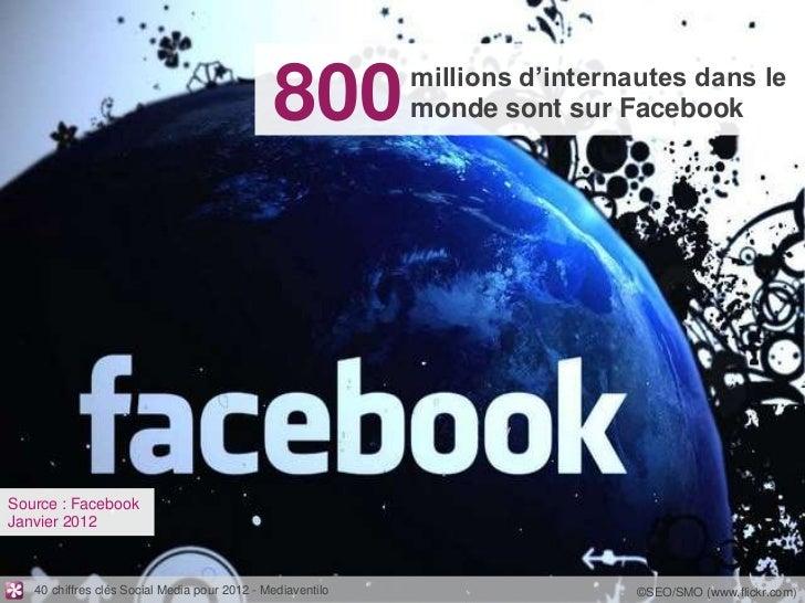millions d'internautes dans le                                              800           monde sont sur FacebookSource : ...